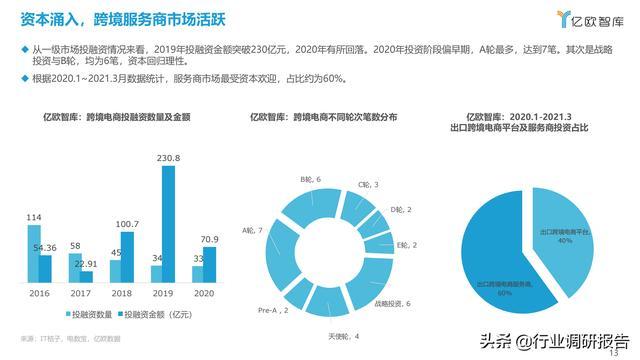 2021中国出口跨境电商成长研讨报告 第13张图片