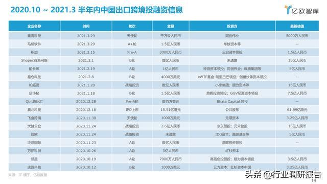 2021中国出口跨境电商成长研讨报告 第14张图片
