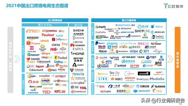 2021中国出口跨境电商成长研讨报告 第16张图片