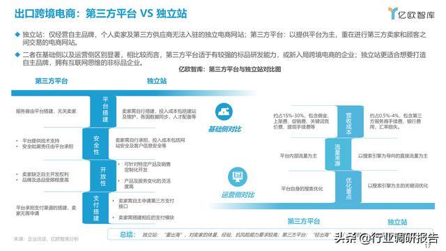 2021中国出口跨境电商成长研讨报告 第17张图片