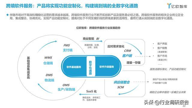 2021中国出口跨境电商成长研讨报告 第22张图片