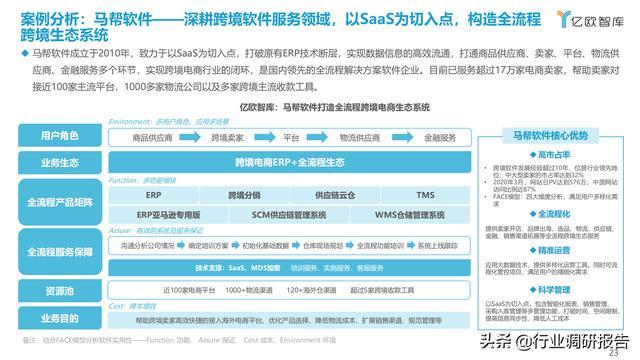 2021中国出口跨境电商成长研讨报告 第23张图片