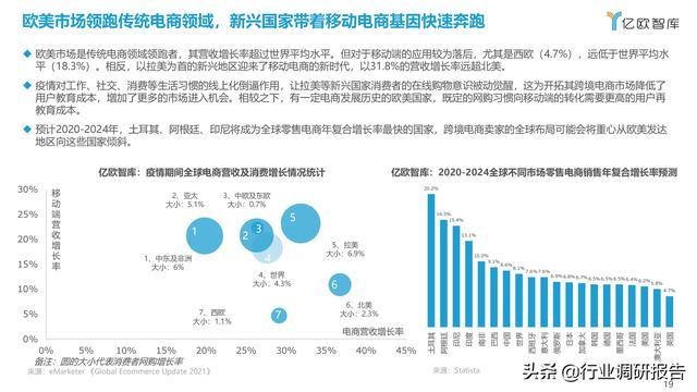 2021中国出口跨境电商成长研讨报告 第19张图片