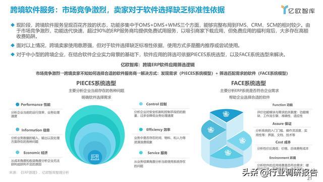 2021中国出口跨境电商成长研讨报告 第21张图片