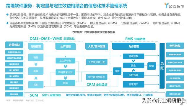 2021中国出口跨境电商成长研讨报告 第20张图片