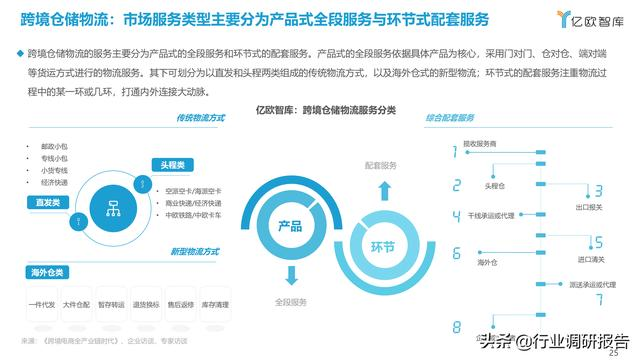 2021中国出口跨境电商成长研讨报告 第25张图片