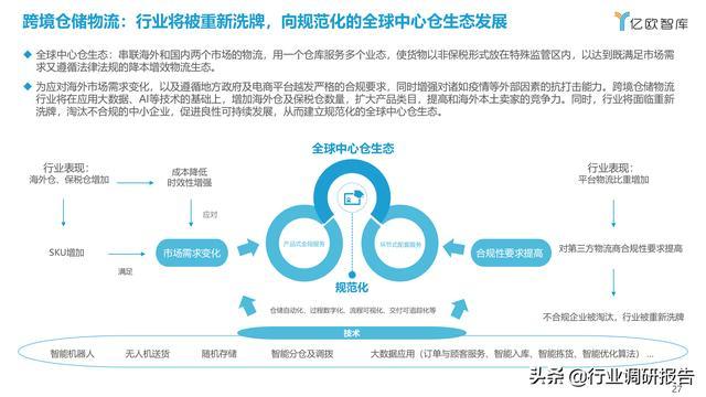 2021中国出口跨境电商成长研讨报告 第27张图片