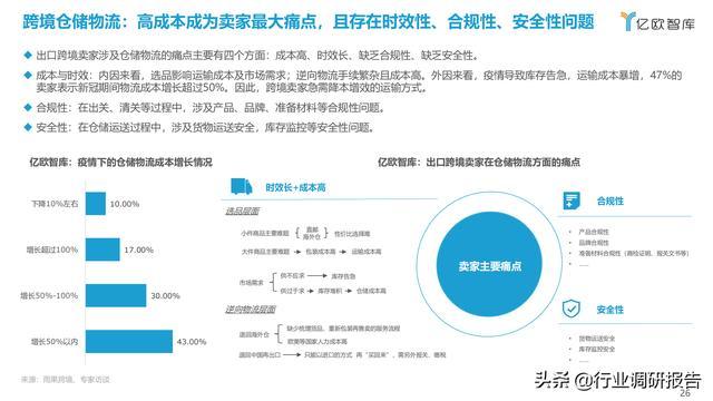 2021中国出口跨境电商成长研讨报告 第26张图片