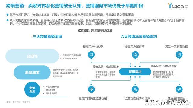 2021中国出口跨境电商成长研讨报告 第29张图片
