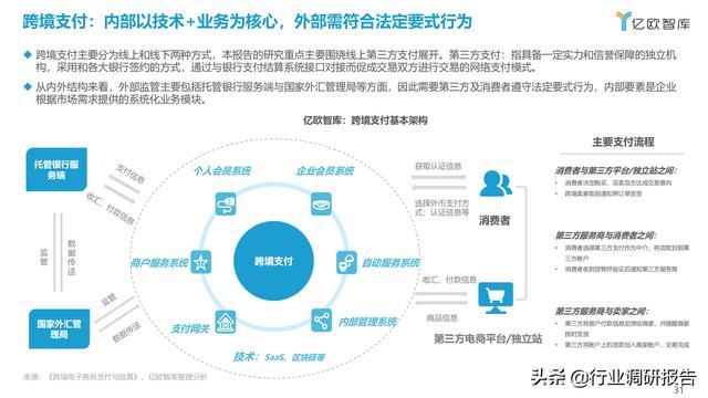 2021中国出口跨境电商成长研讨报告 第31张图片