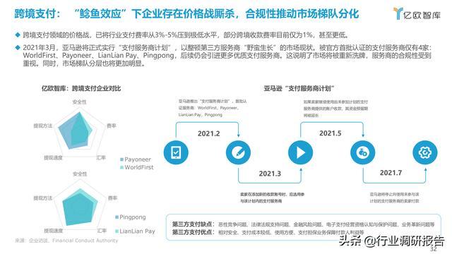 2021中国出口跨境电商成长研讨报告 第32张图片