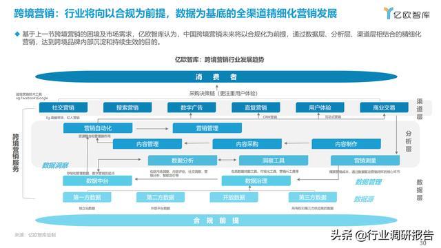 2021中国出口跨境电商成长研讨报告 第30张图片