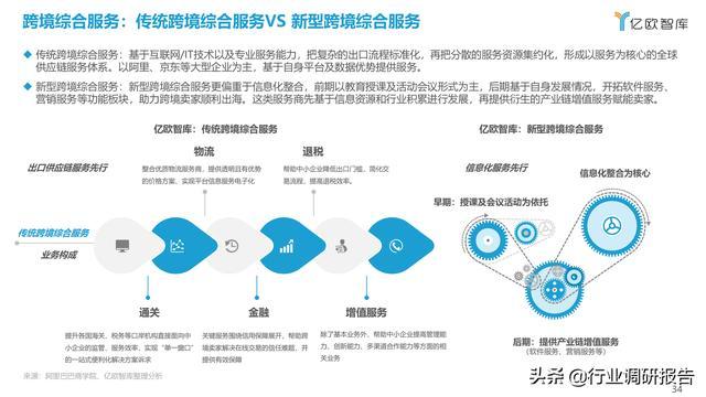 2021中国出口跨境电商成长研讨报告 第34张图片
