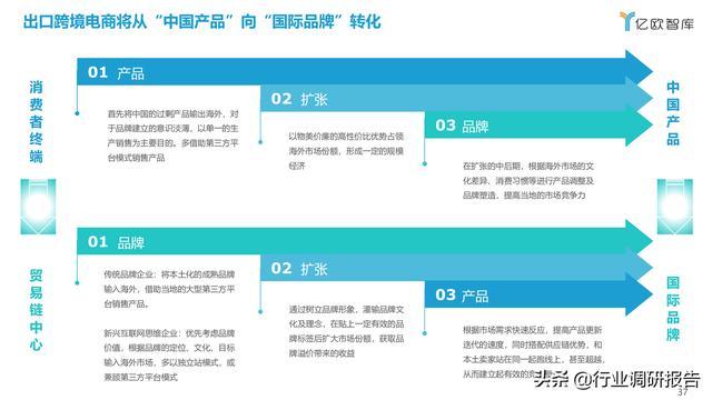 2021中国出口跨境电商成长研讨报告 第37张图片