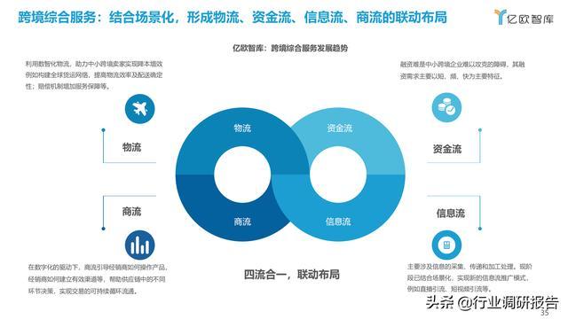 2021中国出口跨境电商成长研讨报告 第35张图片