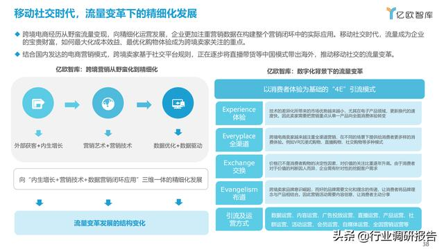 2021中国出口跨境电商成长研讨报告 第38张图片