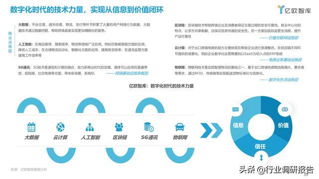2021中国出口跨境电商成长研讨报告 第39张图片