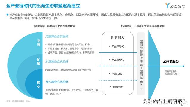 2021中国出口跨境电商成长研讨报告 第42张图片