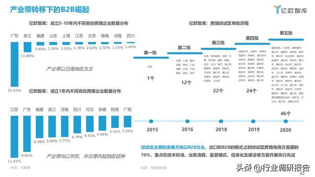 2021中国出口跨境电商成长研讨报告 第43张图片