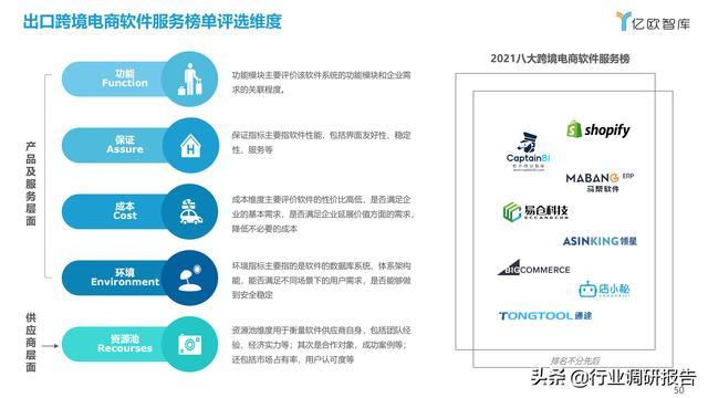 2021中国出口跨境电商成长研讨报告 第50张图片