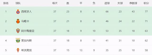 77-71!西班牙人狂飙,武磊留洋首冠倒计时,曝下赛季留队踢西甲 第3张图片