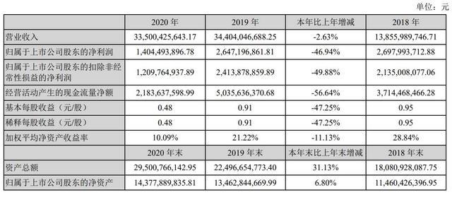 韵达2020年净利14亿:同比降47% 聂腾云佳耦身价为272亿 第2张图片