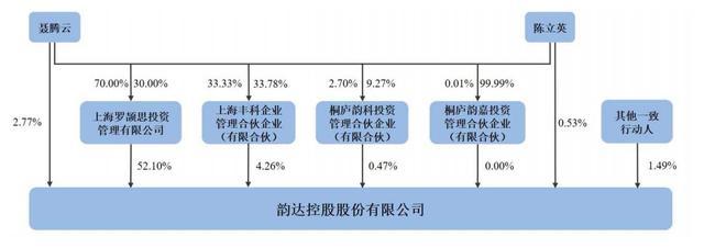 韵达2020年净利14亿:同比降47% 聂腾云佳耦身价为272亿 第5张图片