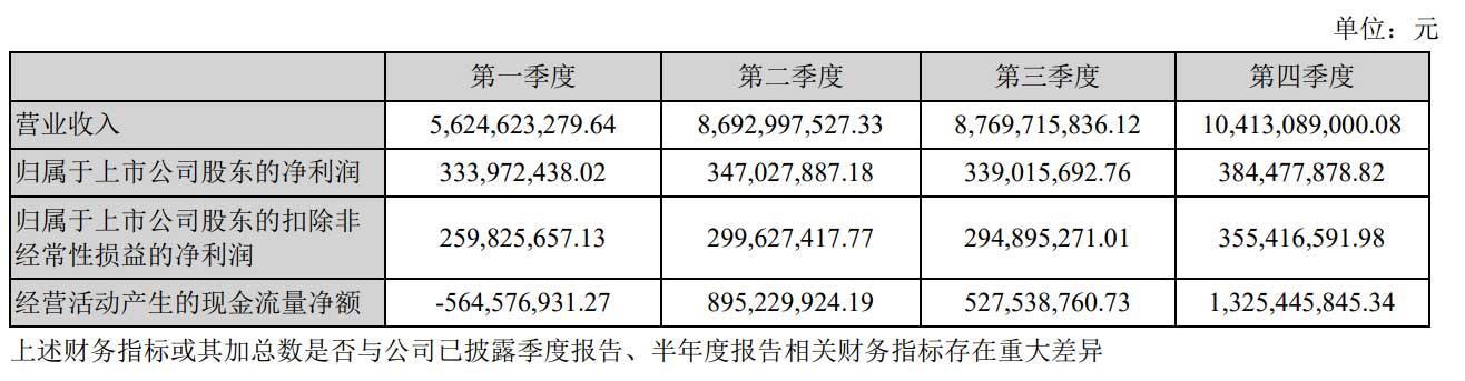 韵达2020年净利14亿:同比降47% 聂腾云佳耦身价为272亿 第3张图片