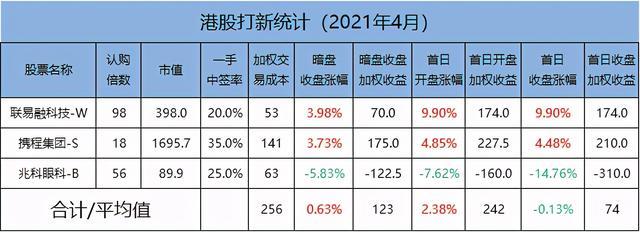 新股月报(4月):新股冷冷僻清,京东物流会有欣喜吗? 第3张图片