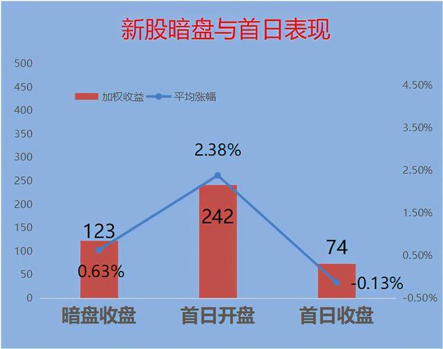 新股月报(4月):新股冷冷僻清,京东物流会有欣喜吗? 第4张图片