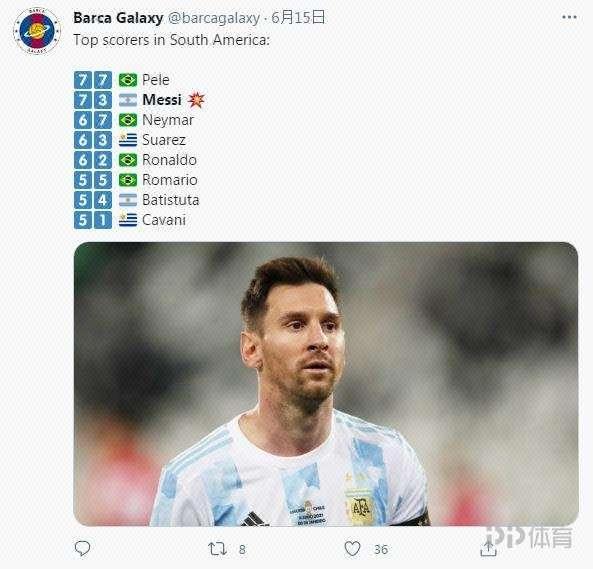 南美球员进球榜:梅西73球 差贝利4球!内马尔67球上榜