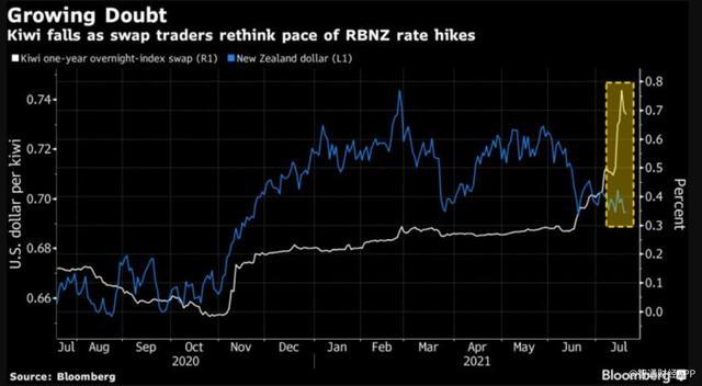 全球经济增加担忧加重,分析师撤回新西兰元看涨押注 第1张图片
