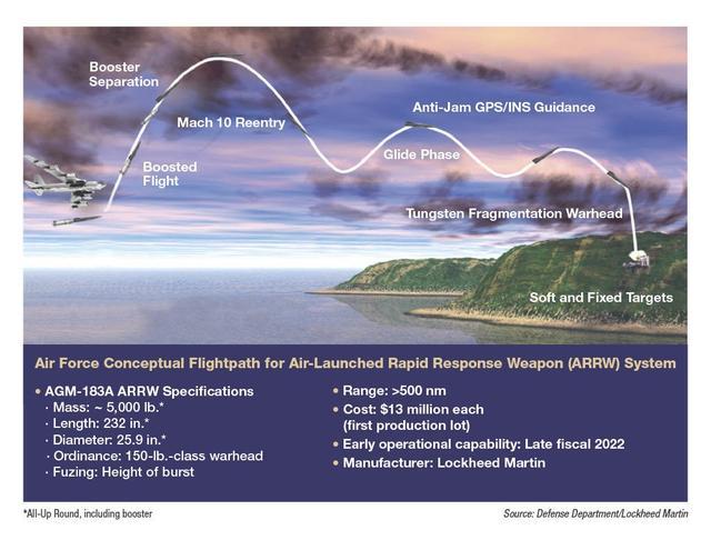 美国公布高明音速导弹性能,技术先辈,性能却比不上俄罗斯 第3张图片