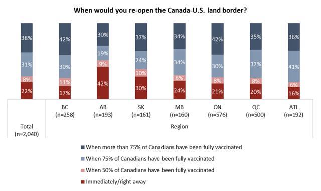 特鲁多想开放边境,美国倒分歧意了,加拿大人:那最好 第7张图片