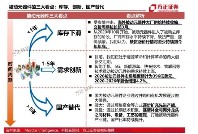 """行业观察 国外疫情加速""""国产替换""""被动元器件厂家排单期耽误并有降价 第1张图片"""