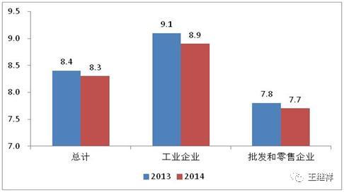 「物流」王继祥:中国物风行业一个最大的熟悉误区 第3张图片