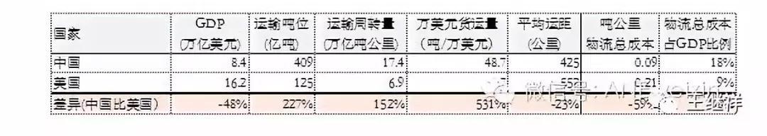 「物流」王继祥:中国物风行业一个最大的熟悉误区 第5张图片