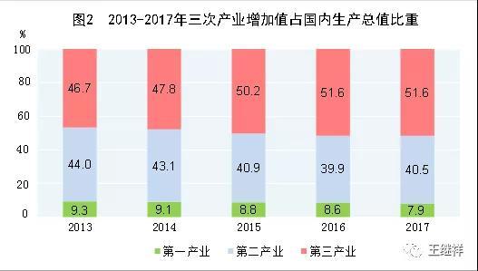 「物流」王继祥:中国物风行业一个最大的熟悉误区 第6张图片