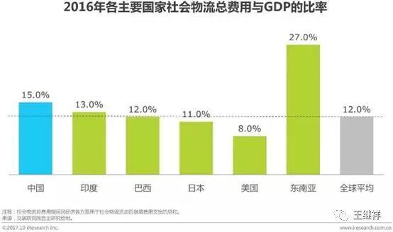 「物流」王继祥:中国物风行业一个最大的熟悉误区 第8张图片