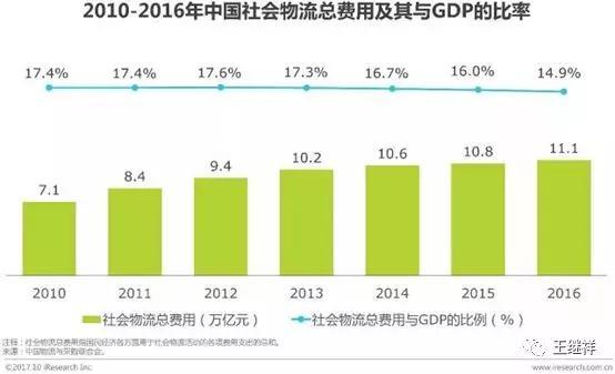 「物流」王继祥:中国物风行业一个最大的熟悉误区 第10张图片