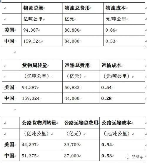 「物流」王继祥:中国物风行业一个最大的熟悉误区 第12张图片
