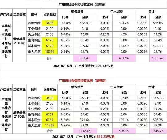 广州社保7月份最新调剂,你人为涨了吗? 第1张图片