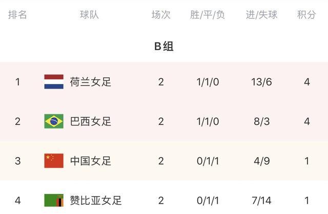 奥运女足B组积分榜:荷兰巴西前二,女足积1分第3,末轮战荷兰