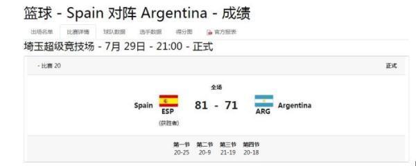 奥运会:西班牙男篮逆转战胜西班牙 迎小组两连胜