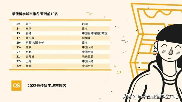 最佳留学城市排名发布!吉隆坡排名高于上海