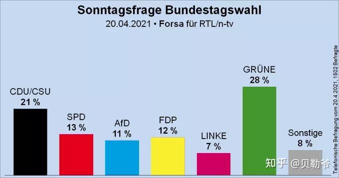 2021年德国大选,谁会成为德国总理? 第3张图片