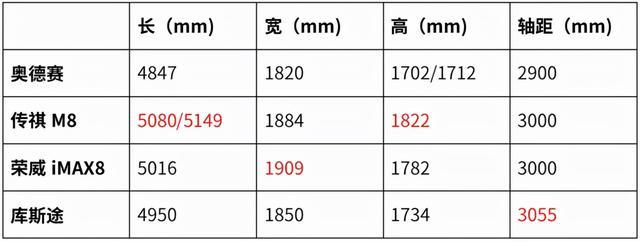 奥德赛真慌了,轴距3055mm,全系8AT,二排超享用 第17张图片