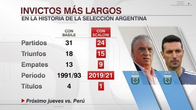 15胜9平!斯卡洛尼执教阿根廷24场不败 第1张图片