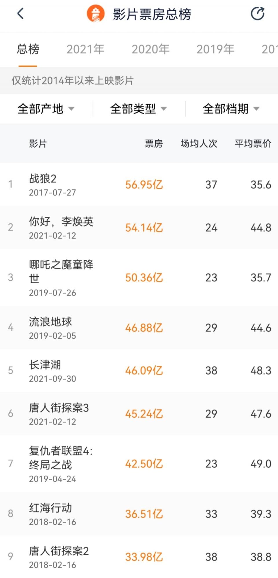 超《唐人街探案3》,《长津湖》位列中国影史票房榜第5位