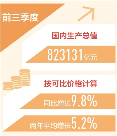 前三季度国内生产总值同比增9.8%